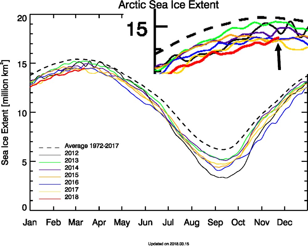 Warme-Arktis2