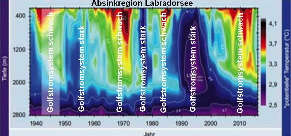 Golfstromsystem-Labradorsee