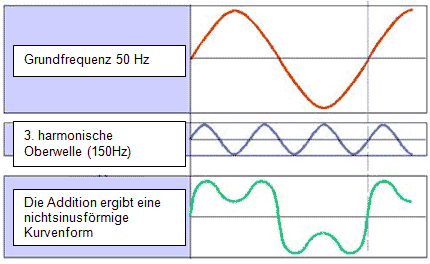 herr_addition_grundwelle_3_harmonische_oberwelle
