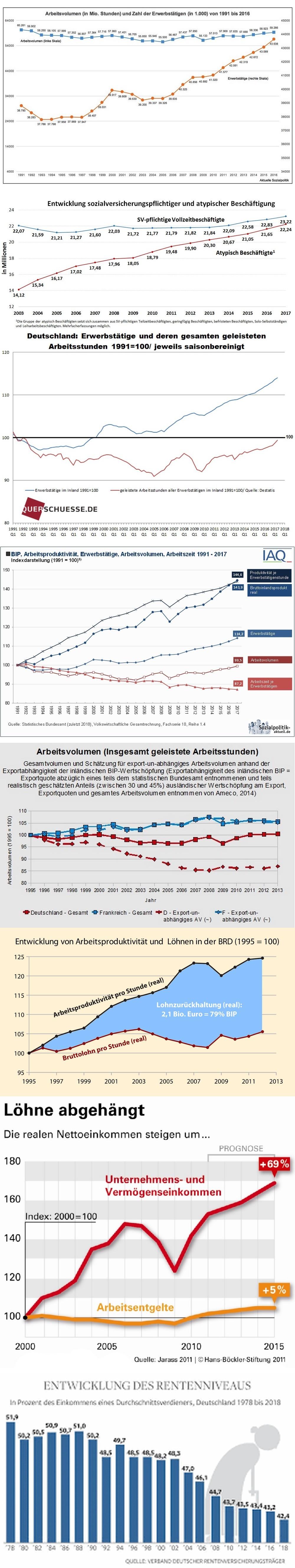BRD-Arbeitsvolumen-Beschäftigung-BIP-Export-Realloehne-Renten