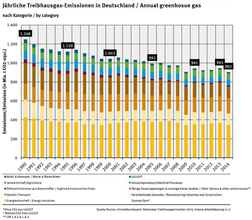 Treibhausgas-Emissionen-pro-Jahr-in-Deutschland-Quelle-©-UBA