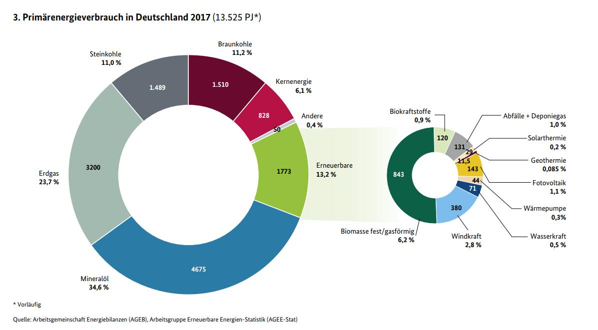 Primärenergieverbrauch-2017-BMWI