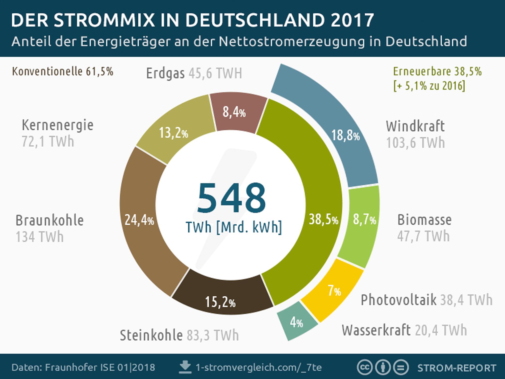 stromerzeugung-deutschland-2017