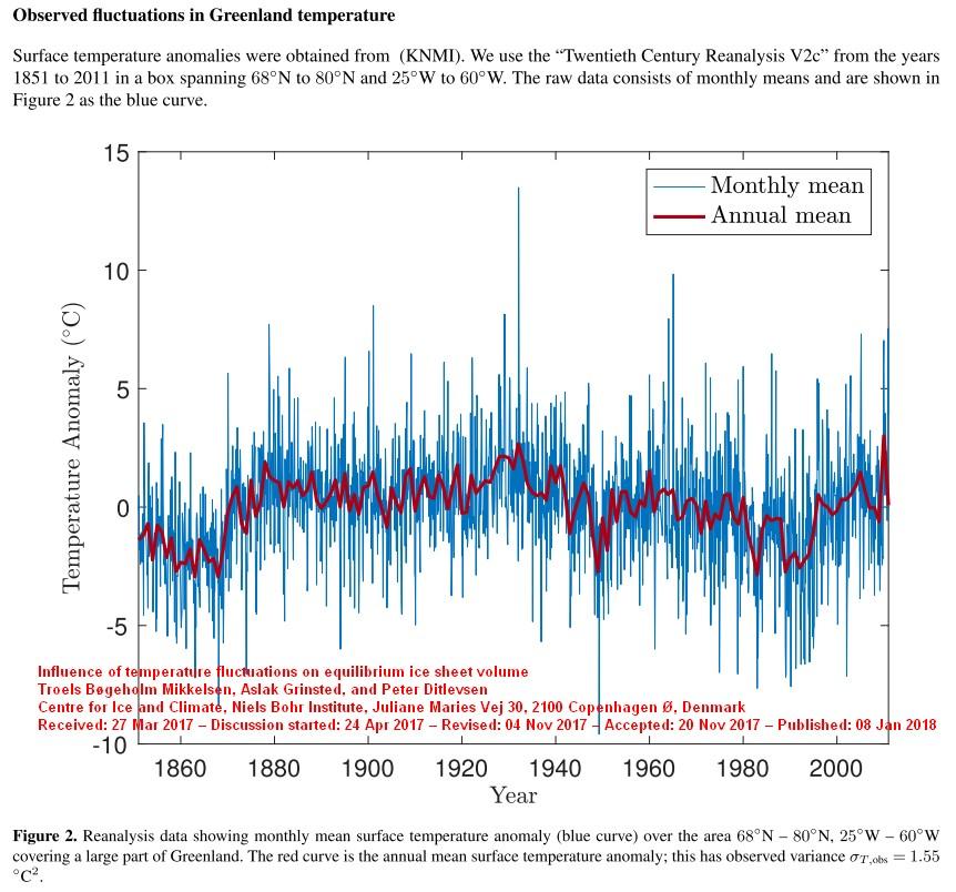 Groenland-Temperaturen