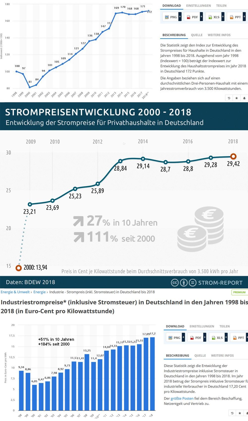 Strompreise2018