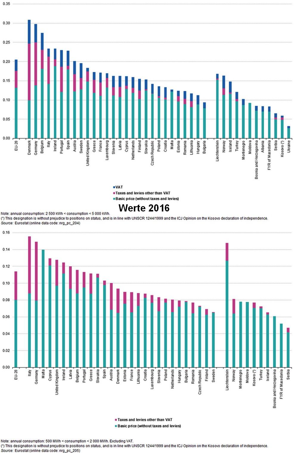 Strompreise2018b