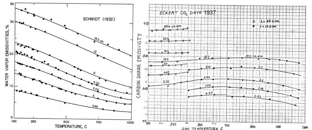 Emissivity-CO2-H2O-30er