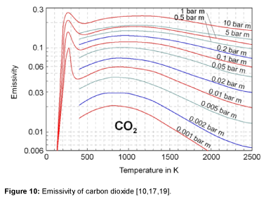 ecosystem-ecography-emissivity-carbon-S5-012-g010