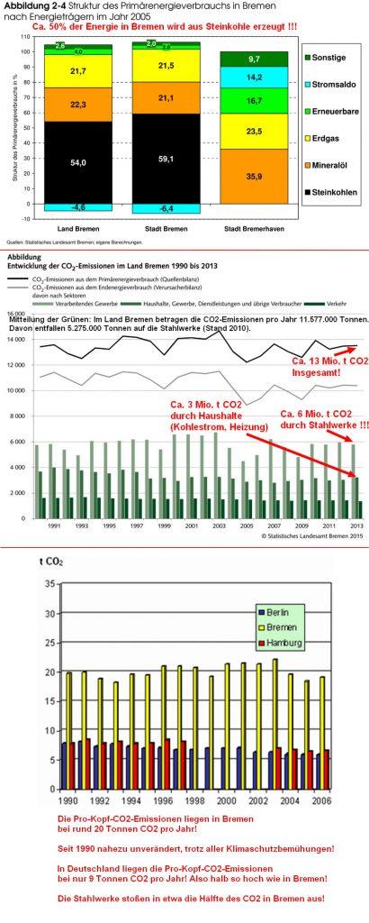 Bremen-CO2-Kohle