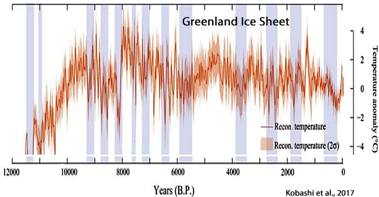Holocene-Cooling-Greenland-Kobashi-2017