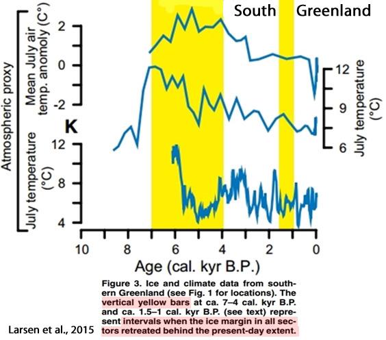 Holocene-Cooling-Greenland-Southern-Larsen-2015