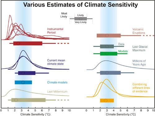 Climate_Sensitivity_500