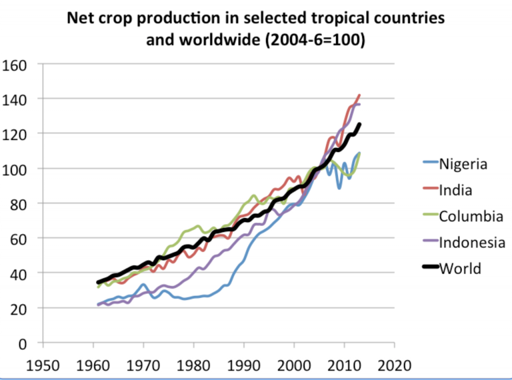 Net_crops_tropicalvsworld