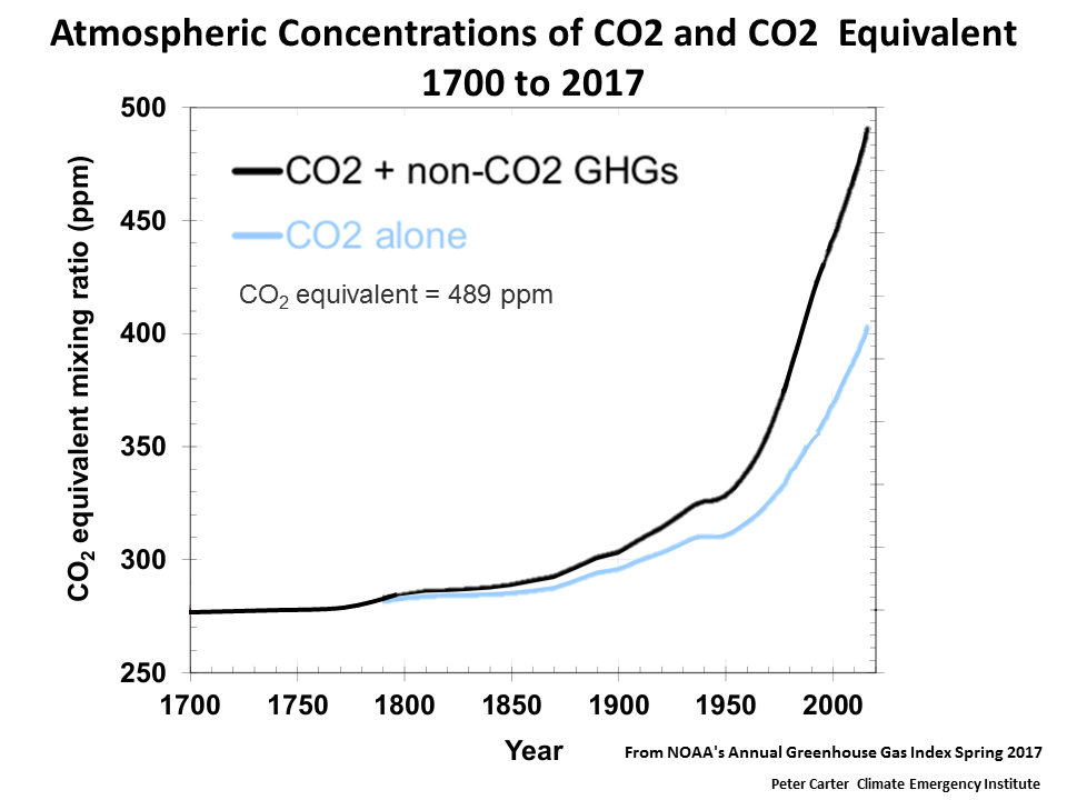 noaa-ghgi-2017-co2-co2-eq