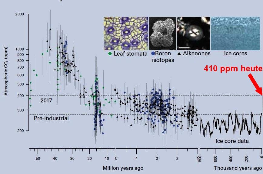 CO2-History