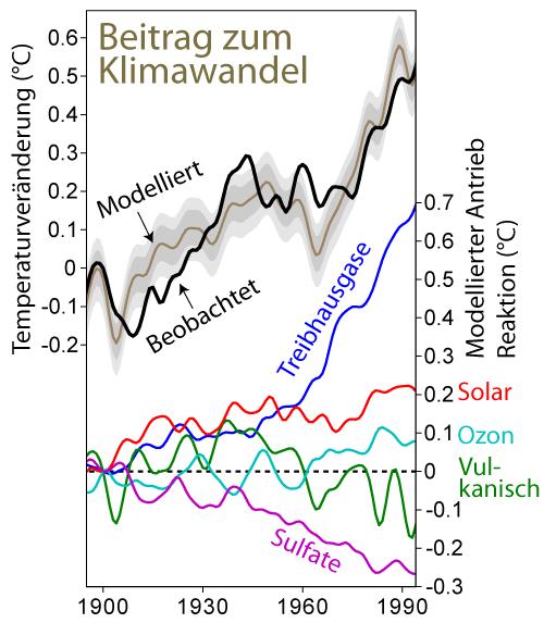 Climate_Change_Attribution_German