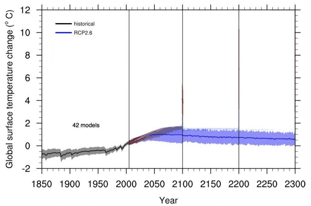 IPCC-AR5-Fig-12