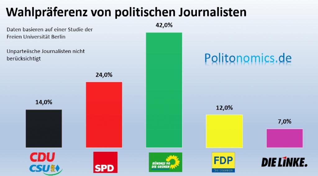 Wahlverhalten_Journalisten